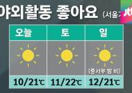 [날씨] 주말까지 청명한 하늘…출근길 안개 주의