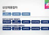 연 20만 명'삼성고시'… 직무적합성평가 붙어야 볼 수 있다