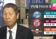 'FA 큰손' 한화, 96억에 4명 영입…마운드 업그레이드