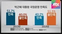 [여론조사] 박근혜 대통령 당선 2년…국정운영 '성적표'