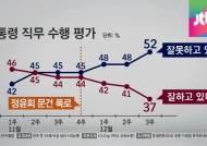 [청와대] 대선 승리 2년 만에 박 대통령 지지율 30%대로