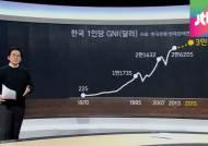 [팩트체크] 1인당 국민총소득 3만불시대…정말일까?