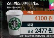 스타벅스 커피, 미국보다 1600원 비싸…'커피 호갱' 왜?