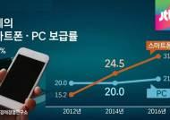 스마트폰, PC 보급률 추월…세상을 바꾸는 '모바일'