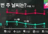 [날씨] 전국 맑음…낮부터 추위 풀려