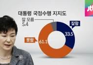 [여론조사] 박 대통령 취임 2년 지지율 33.5%로 하락세