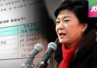 [박근혜 정부 공약 점검] '지하경제 양성화' 얼마나?…2년 성적표