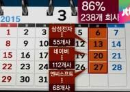 3월 무더기 '금요 주주총회'…기업 감시 피하려는 꼼수?