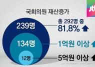 고위공직자 70% 재산 늘었다…가족재산 공개 거부 '여전'