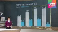 [팩트체크] '비만 여성일수록 취업 잘 된다'…사실일까?