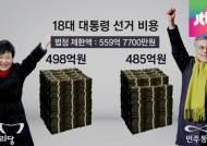 2012 대선비용 뜯어보니…여 498억·야 485억이 전부?