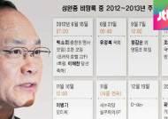 [야당] '성완종 비망록'까지 공개…판도라 상자 열리나