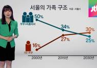 [오늘의 데이터 뉴스] 미혼 늘고 고령화 … 2030년엔 '나홀로 가구'가 대세