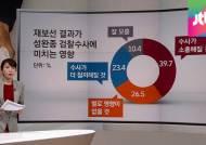 [여론조사] 재보선, 새정치연합 '전패'…민심 평가는?