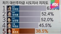 '성완종 리스트' 유정복·서병수·홍준표 평가 '최하위'