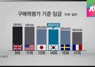 """""""믿을 수가 없어""""…한국, 실질적 소득수준 OECD 6위?"""