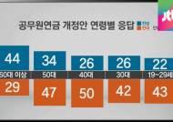 연금개혁안 세대 갈등?…60대 vs 20~50대 찬반 갈려
