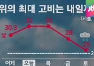 [날씨] 내일까지 폭염…자외선 '매우 높음'
