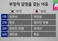 """한일 감정 악화…""""과거사 때문"""" vs """"한국 국민성 탓"""""""