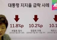 [여당] 대통령 지지율 2주간 10%P ↓…민심 현주소는?