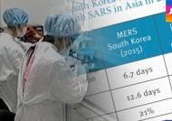 외국서 연구한 '한국 메르스'…최종 치사율 21% 전망