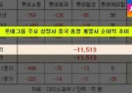 '롯데그룹, 중국서 1조원 손실' 자료…새로운 변수 되나