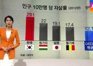 자살률 1위에 건강도 '꼴찌'…양극화에 복지망 '숭숭'