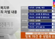 여중생 성매수 '정직 3개월'?…공직자 일탈 어디까지?