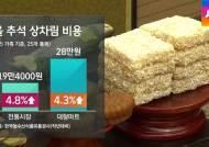 고깃값 ↑ 과일값 ↓…올해 추석 차례상 비용 얼마나?