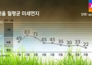 미세먼지 줄어든 쾌청한 날씨…다음주 초까지 이어져