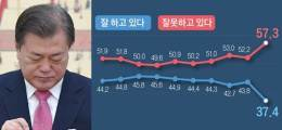 """""""秋 폭주가 文 '40% 콘크리트' 깼다"""" 진보마저 이탈, 文지지율 역대 최저"""